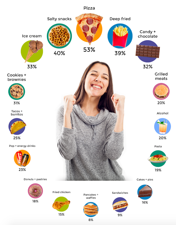 infographic of girls diet 53% includes pizza