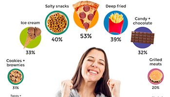 infographic of foods that make you happy